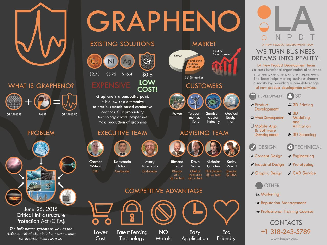 Louisiana Start Up, Grapheno, Now Seeking Partners